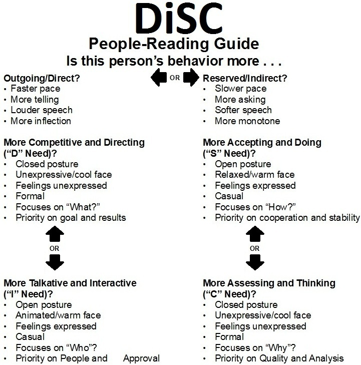 personal disc styles The acronym disc stands for the four personality styles represented by the  letters:  personal evaluation based on results, not methods.