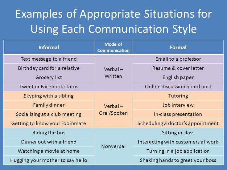 Formal Communication Meaning Characteristics Advantages