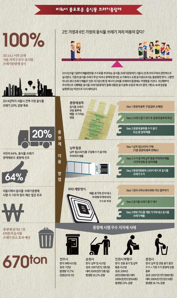 [Infographic] 비워서 풍요로운 음식물 쓰레기종량제에 관한 인포그래픽