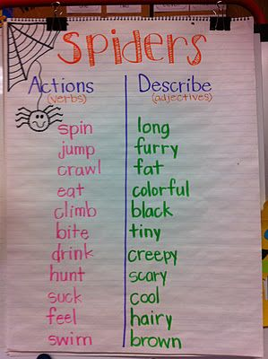 great vocabulary station activity- Pick a topic, let each group add throughout the week. They could extend the activity by writing sentences and illustrating in their journal using the words they added. Ex. Spiders can spin and jump. They are black and furry. A form of CrISS carousel brainstorming. So fun for the kids!