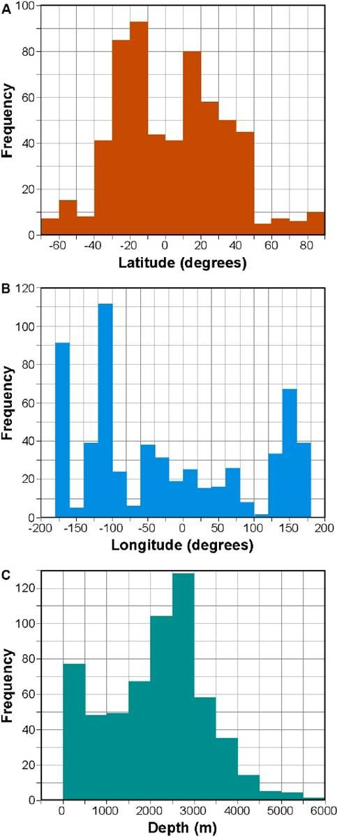 Hydrothermal vents and prebiotic chemistry: a review.  Frequency histograms for the geographical distribution of submarine hydrothermal vents worldwide, regarding (A) latitude, (B) longitude, and (C) depth, constructed by using the InterRidge Vents Database 3.3 (http://vents-data.interridge.org) dated April 30th 2014.