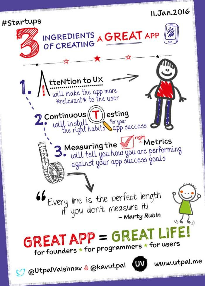 #SketchNote How to Create a Great App