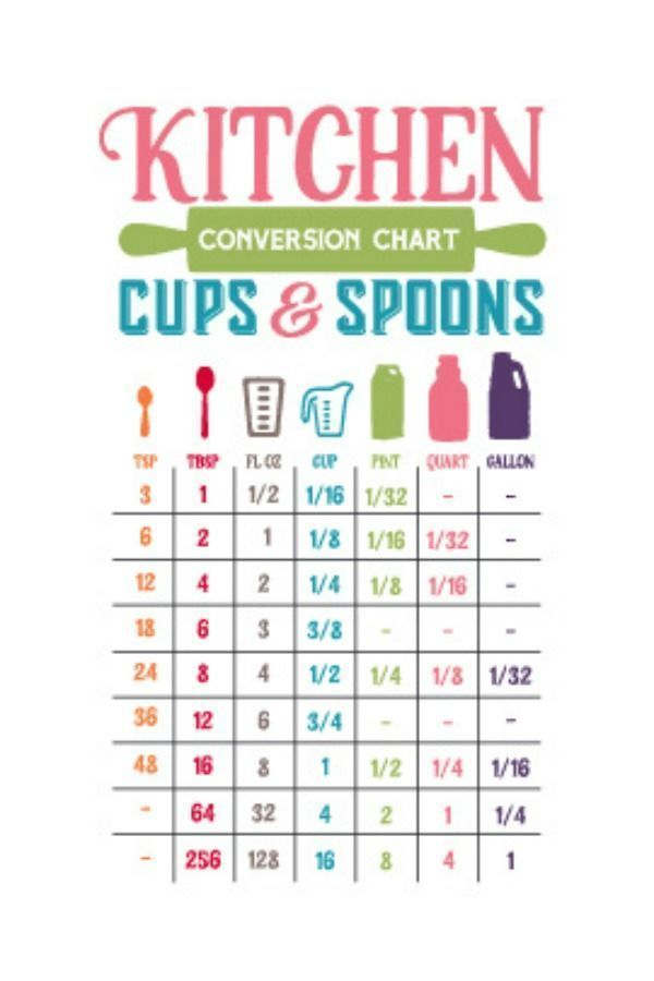 Download Kitchen Conversion Chart Cups and Spoons in 2020 | Cooking ...