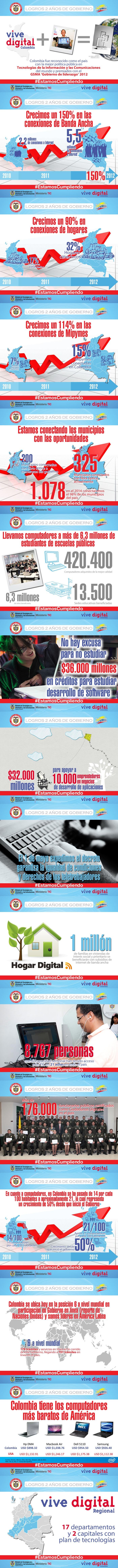 Logros TIC - 2 años de Gobierno Santos