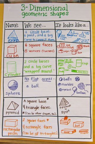 "3D-Shape-Anchor-Chart - could use this like a KWL, sort of.  Teacher makes grid and draws 3D shapes.  Students fill in ""We See ..."" and ""It Looks Like ..."" with teacher facilitation."