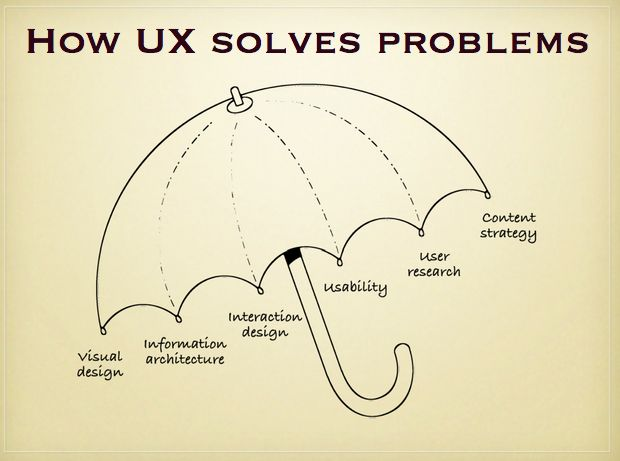 """UX is not UI  """"UX is the intangible design of a strategy that brings us to a solution.""""    UX has become a neologism. When something has """"good UX"""" it is an implied meaning of having the core components of UX (research, maybe a persona, IA, interaction, interface, etc etc…). It's not really necessary or desirable to tack the word design onto the end anymore."""