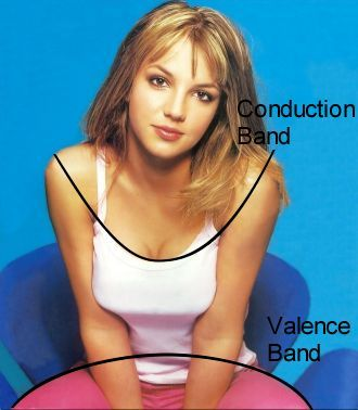 A little physics humor ... Basic Semiconductor Physics, Britney Spears' Guide to Semiconductor Physics