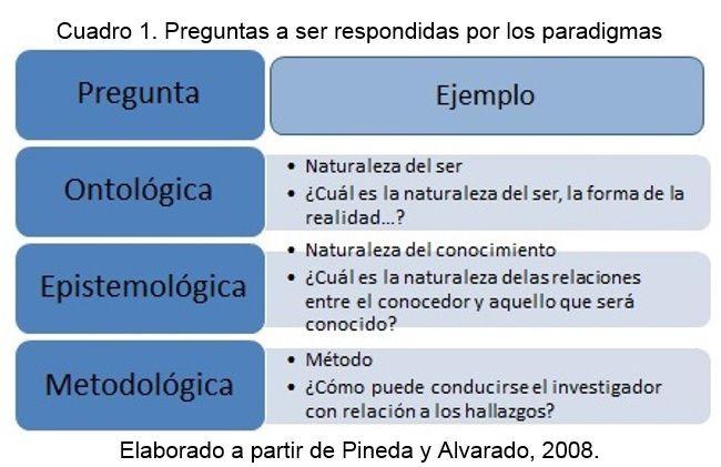 Resultado de imagen de paradigmas naturalista y positivista