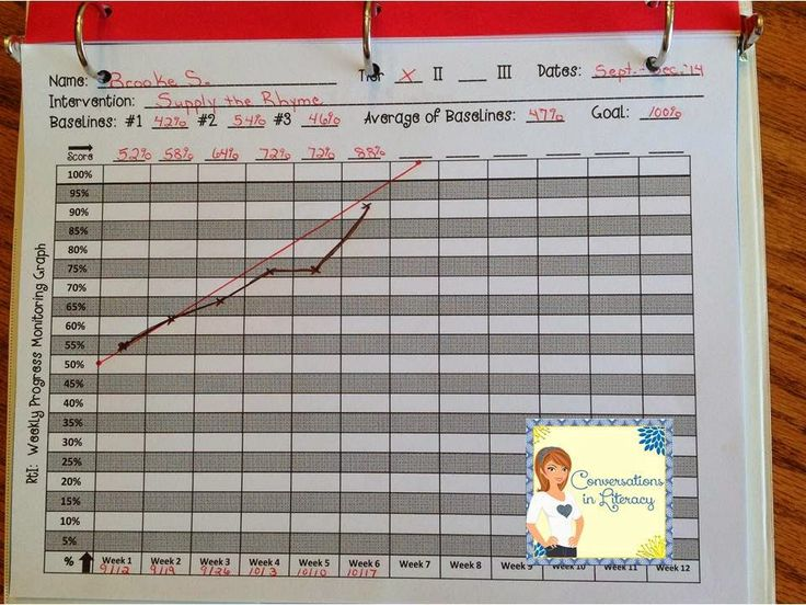 RtI Data Binder & Graphing Pages to help you organize and document student progress