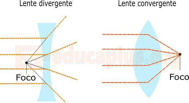 Lentes convergentes y divergentes | Educaplus