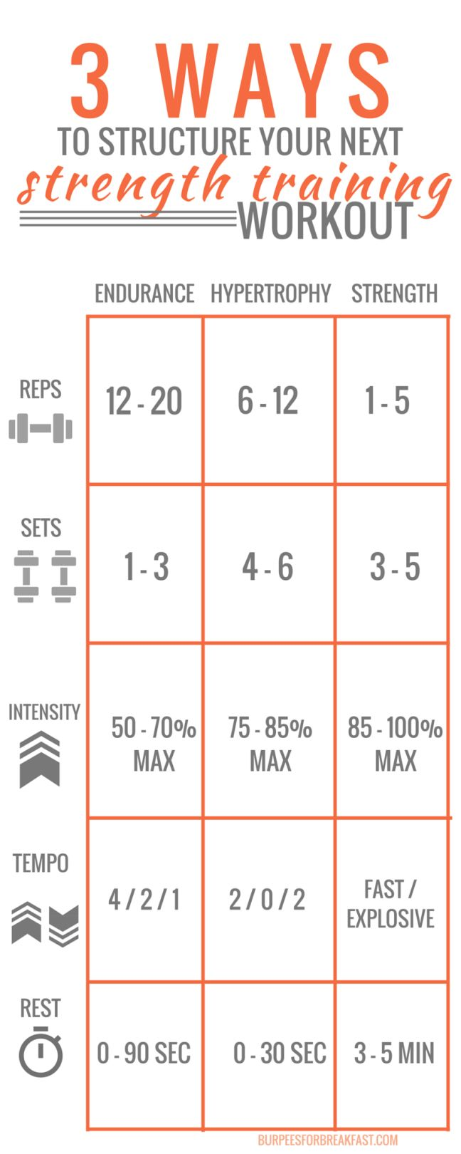 3 WAYS TO STRUCTURE YOUR NEXT STRENGTH TRAINING WORKOUT   Burpees for Breakfast