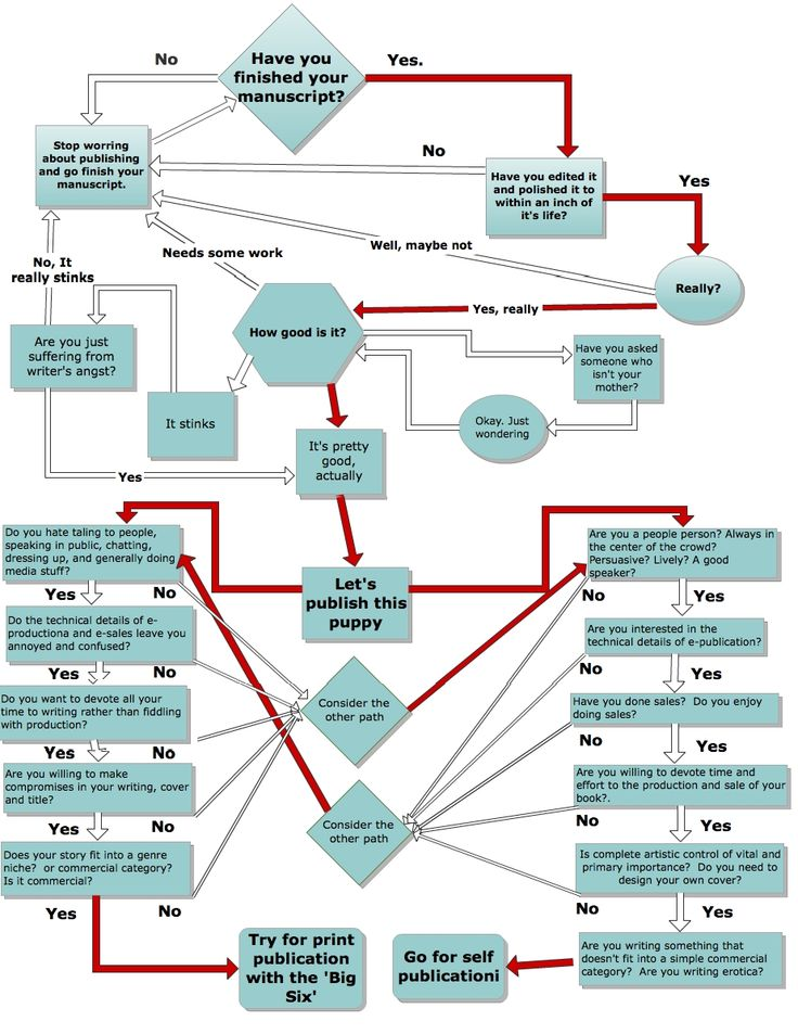 how to create a flowchart in publisher