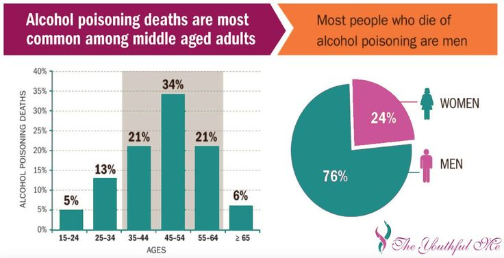 Alcohol poisoning is most common among middle-age adults.Thursday of first week in April National Alcohol Screening Day.  #TheYouthfulMe