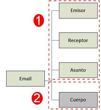 Esquema email