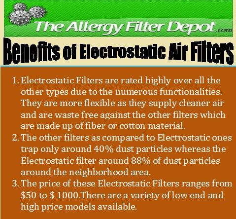 Electrostatic Furnace Filters are the ones which provide the best features and prevent almost around 85% particles in the air. When a user plans to buy a Furnace Filter, it is necessary to check out about how they work and the services they provide. Search more benefits at http://www.allergyfilterdepot.com