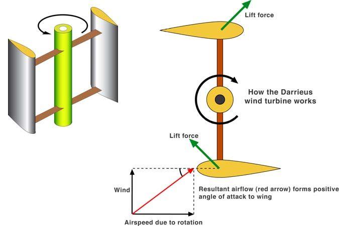 How the #Darrieus wind turbine works #Electronics  #EEE