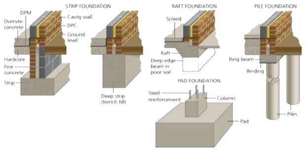 Different types of foundation to better understanding for Types of building foundations