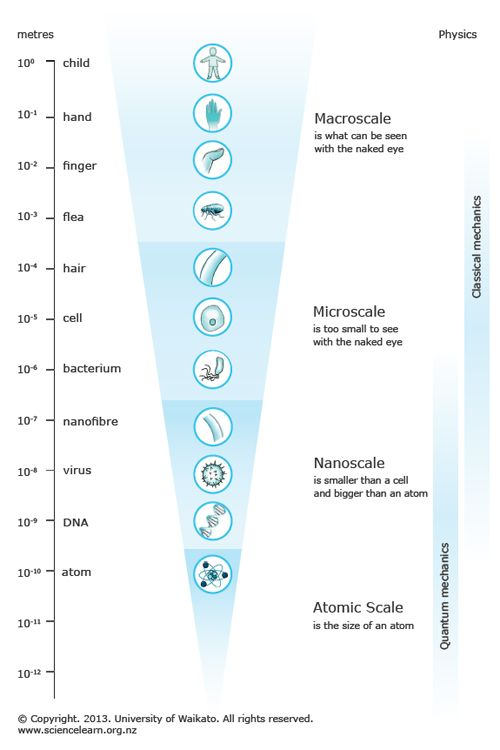7 best measurement scale images on pinterest ladder libra and scale scale ladder from macro to atomic ccuart Image collections