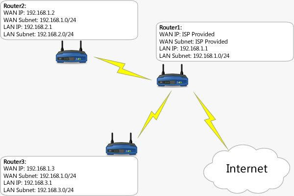 DD_WRT: linking subnets with static routes