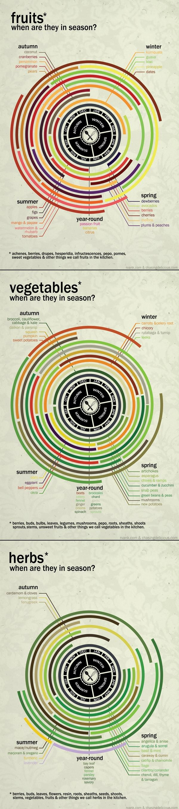 When are Fruits, Veggies and Herbs in Season?