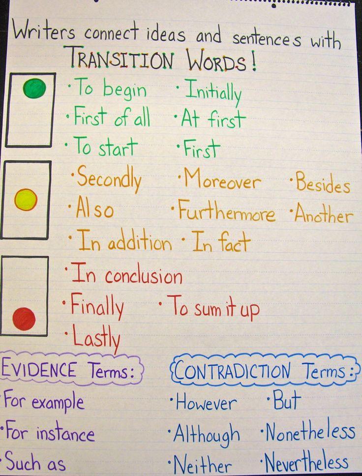 Writing Transitions anchor chart | Anchor Charts: