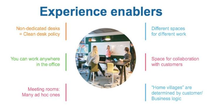 Experience enablers - Overhauling a Work Environment Into The Digital Era  The users of the building actually determine in the activity based environment, which location will be the most appropriate when they arrive in the morning, or when they need to switch tasks.