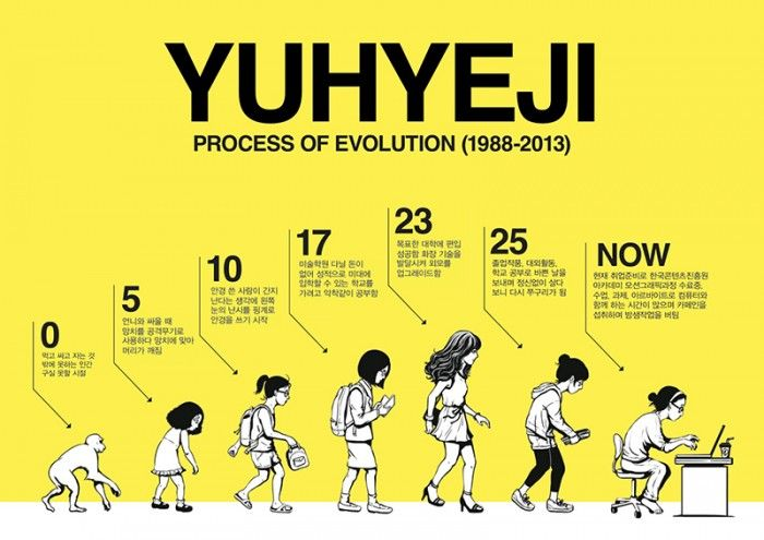 진화의 과정 - 그래픽디자인, 드로잉, 일러스트