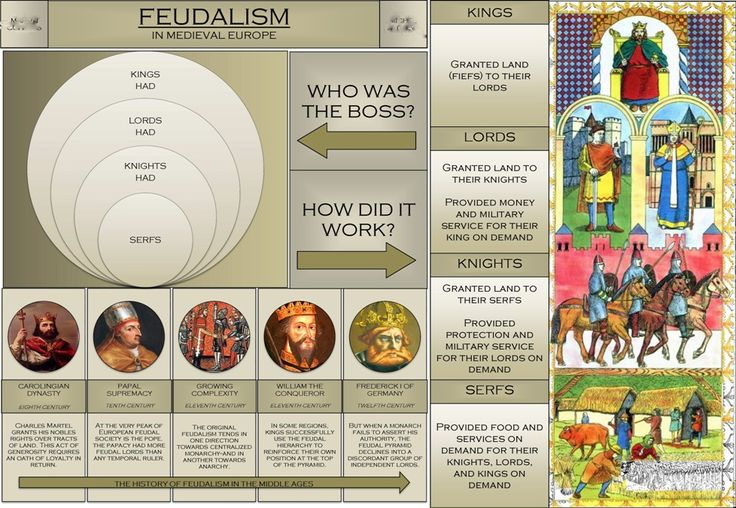 an infographic made by a high school student on feudalism in the middle ages