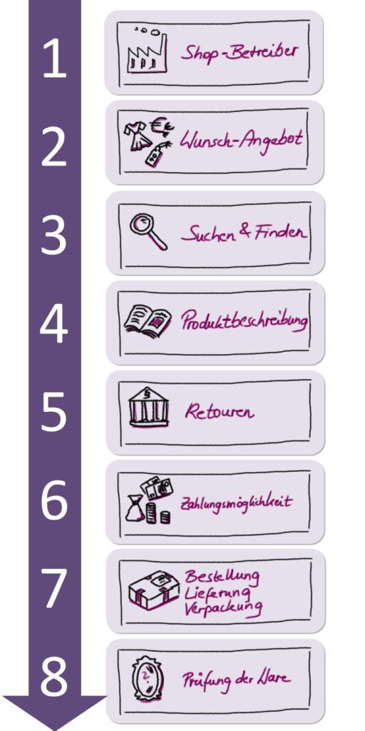 Diese 8 Kriterien sollten Sie prüfen, bevor Sie einem Mode-Online-Shop Ihr Vertrauen schenken.