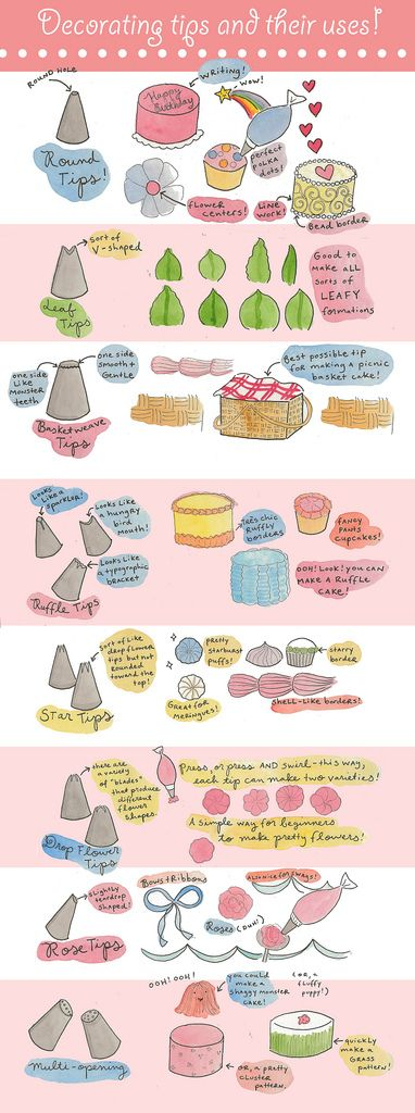Decorating tips and their uses