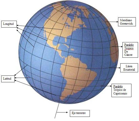 El Baúl de la Geografía (Perú y Mundo): LATITUD, LONGITUD Y ALTITUD