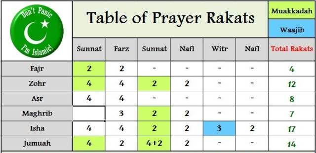 Les 25 meilleures idées de la catégorie Rakat priere sur