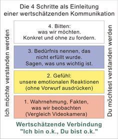 Praxis für die Seele Paartherapie - Gewaltfreie Kommunikation