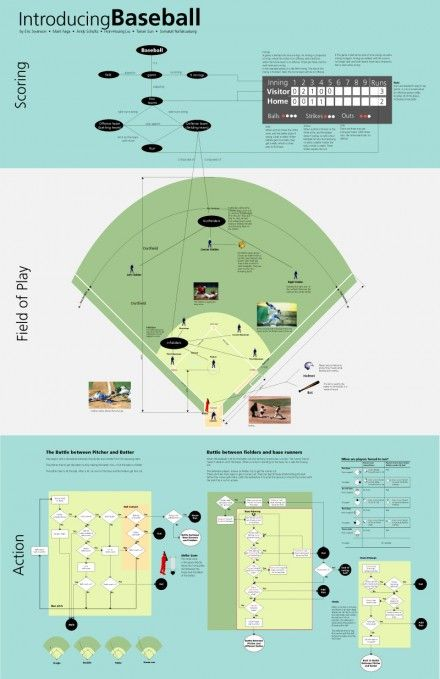 188 best baseball images on Pinterest Baseball desserts - baseball roster template