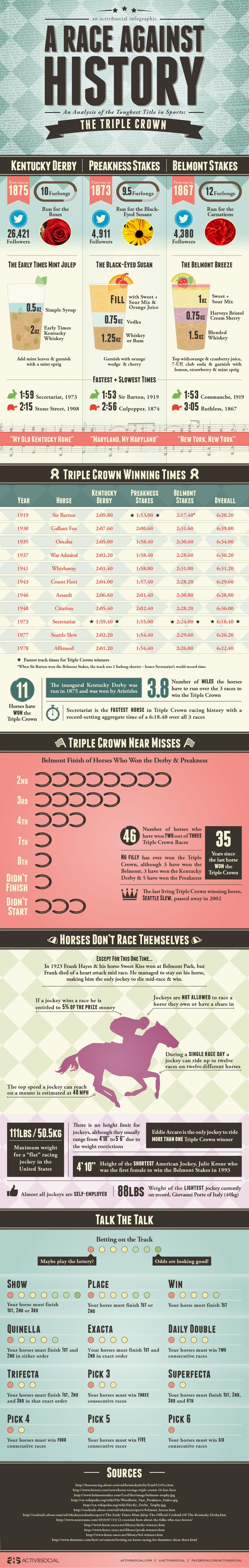 IInfographic about the Triple Crown races - this is before American Pharoah's Triple crown win in 2015