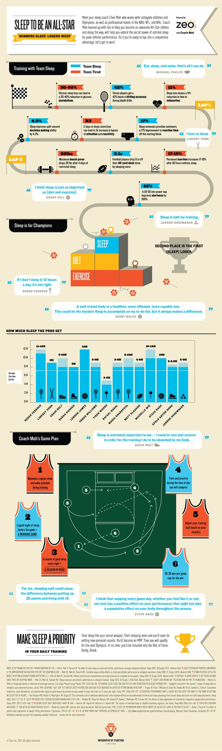 Infographic - Why athletes should make sleep a priority in their daily training - Fatigue Science