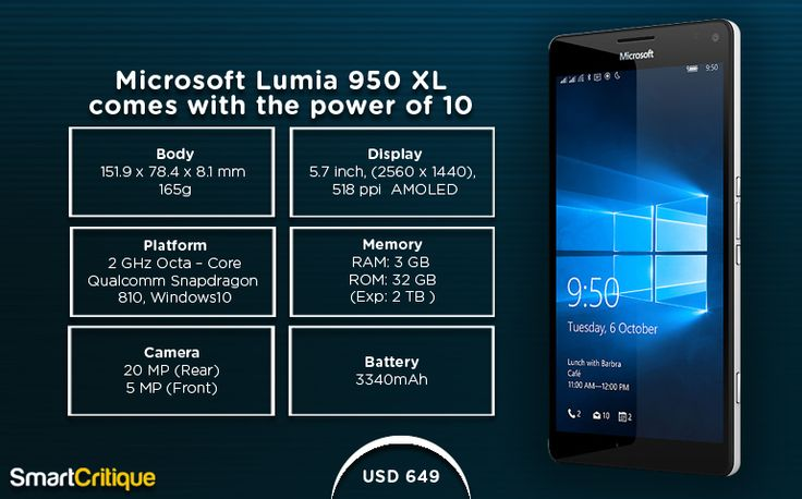 Recently, Microsoft launched Microsoft Lumia 950XL smartphone, which is powered by the latest Windows 10. Smart Critique explores more on the device feature