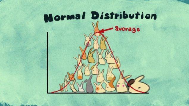 Animator Shuyi Chiou and the folks at CreatureCast give an adorable introduction to the central limit theorem – an important concept in probability theory that can reveal normal distributions (i.e. bell curves) across data that does not appear to fit a normal distribution curve.