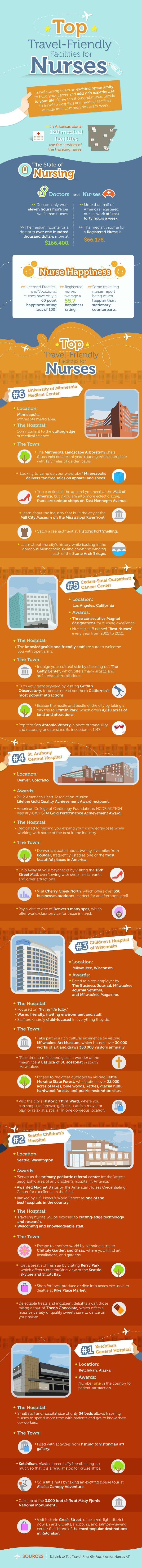 The Top Travel Friendly Facilities For Nurses. #nurse #career