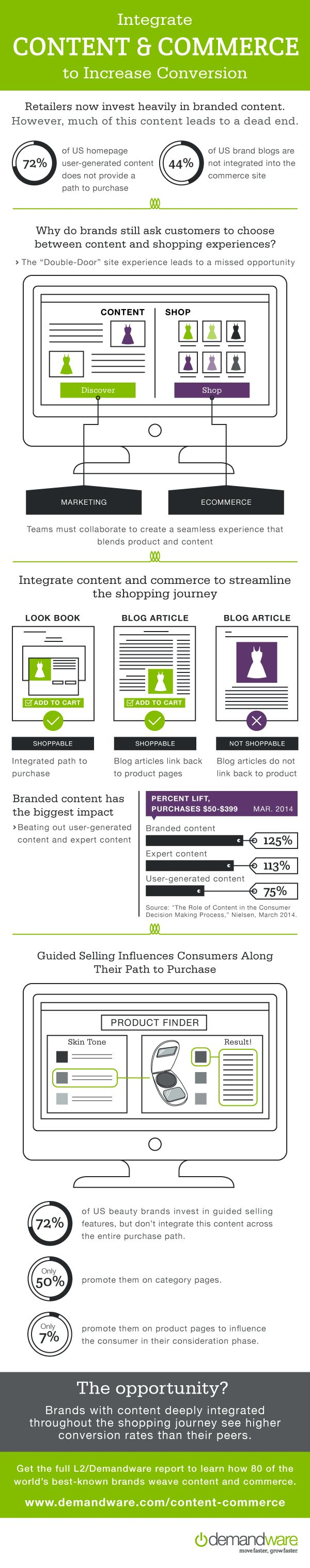 Integrate Content and Commerce to Increase Conversion #retail #content #commerce