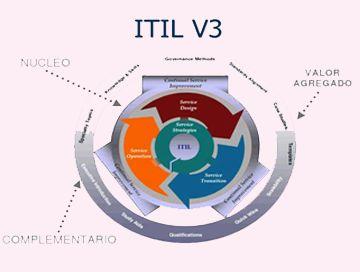 We offer Online ITIL Foundation Online Certification Training Course online by best itil proficient Expert.