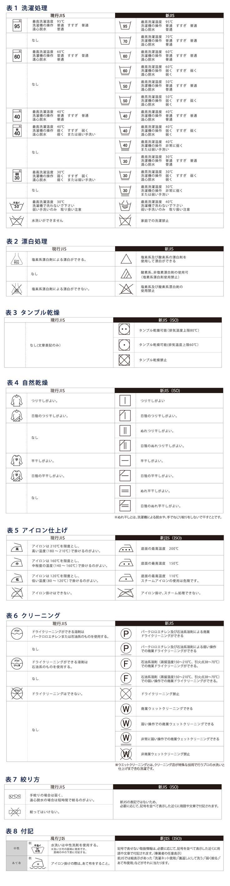 洗濯表示マークの変更(2016年12月1日より国内外で統一)「その他」のまめ知識:バーコードシールは、バーコード屋さん