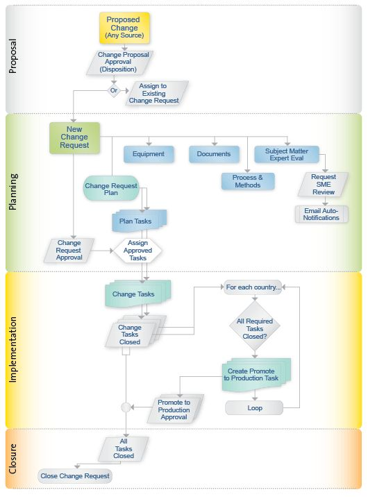 Program Management Process Templates   The AssurX Change Management system receives any type of proposed ...