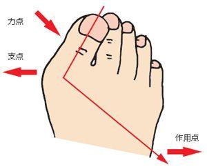 外反母趾のテーピング法   外反母趾・フットケアの笠原式ページ
