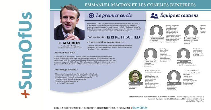 Les 5 principaux candidats à l'élection présidentielle cumulent au moins 52 conflits d'intérêt, potentiels ou avérés. C'est la conclusion d'un rapport que nous avons diligenté pour lever le voile sur les interférences entre les intérêts publics et les intérêts privés de François Fillon, Benoit Hamon, Marine Le Pen, Emmanuel Macron et Jean-Luc Mélenchon. Rapport ici : https://s3.amazonaws.com/s3.sumofus.org/images/SOU_2017-Ok-2.pdf