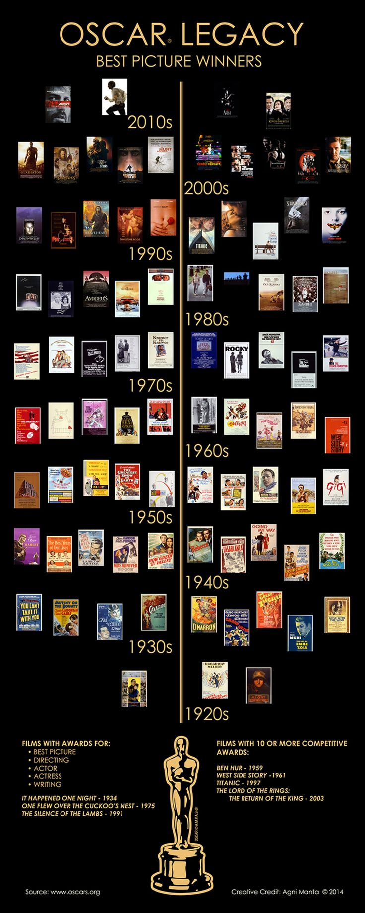 3/6/14 2:06a The Best Picture Oscar Historical Legacy Poster oscar.org visual.ly.com agnimanta.com