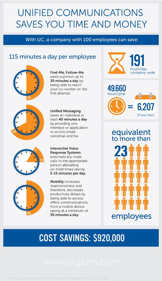 Why Unified Communications? See how it can save your business time & money. #Infographic