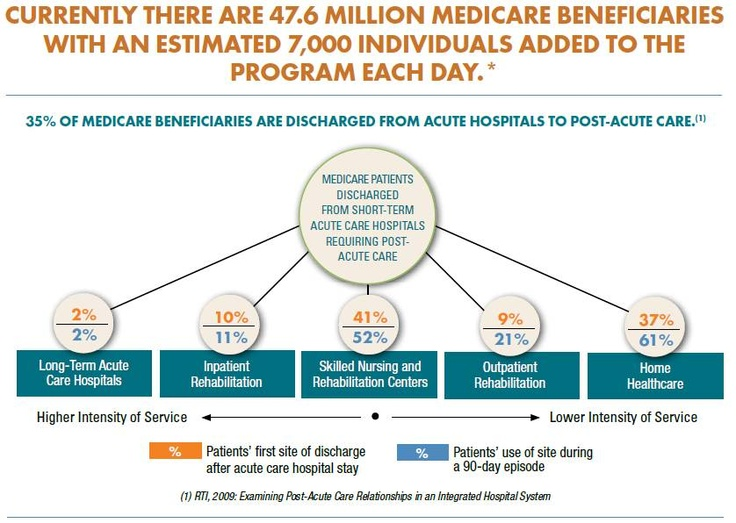 Currently, there are 47.6 million Medicare beneficiaries with an estimated 7,000 individuals added to the program each day. 35% of Medicare beneficiaries are discharged from acute hospitals to post-acute care.