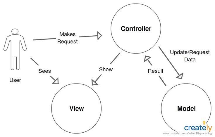 Model–view–controller (MVC) is an architectural pattern commonly used for developing user interfaces that divides an application into three interconnected parts. This is done to separate internal representations of information from the ways information is presented to and accepted from the user. You can use this diagram as a template. #mvc #architecture