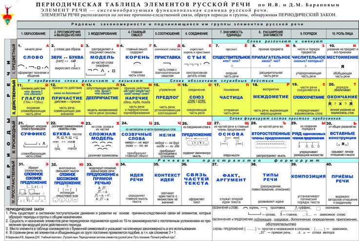 Периодическая таблица элементов русской речи | iStudy.su